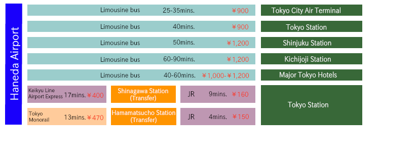 Transportation between Haneda airport and the main locations in Tokyo